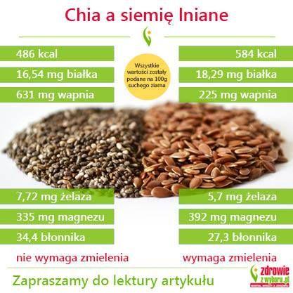 Nasiona chia czy siemię lniane? - które warto wybrać? http://www.zdrowiezwyboru.pl