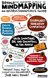 #MindMapping I *love* mind-mapping as a tool for students of ALL ages. It allows for more meaningful connections between aspects of the content, and allows for students to support their own learning in ways that are meaningful to *them.* For some students that might mean lots of doodles, for others that may mean color-coding or different handwriting. But above all, mind-mapping allows you to SEE their thinking!