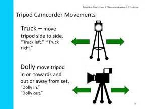 Search Camera movements in television production. Views 83118.
