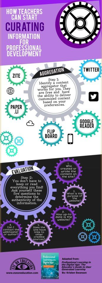 12 best professional development images on pinterest info how teachers can start curating information for professional development fandeluxe Choice Image