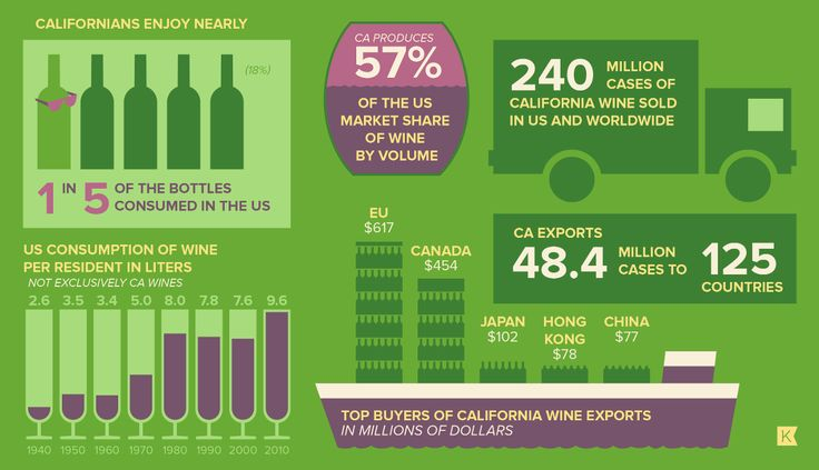 32 Illustrated Facts about California Wine - The Bold Italic - San Francisco