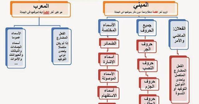 مخططات مفاهيمية لطلبة المرحلة الابتدائية قواعد اللغة العربية للمرحلة الأساسية Arabic Language Arabic Kids Learning Arabic