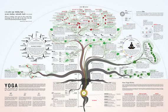 TheYogaPoster: A visual guide to the practice of yoga which places the major concepts, types and history of yoga together in a single, visual overview of the practice. #Infographic #Yoga