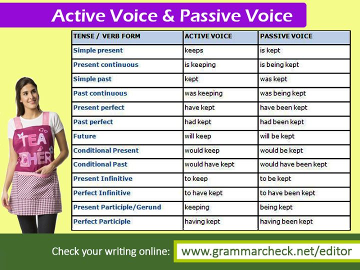 """example of active voice writing Writing in active voice: active sentences are formed when the subject completes the action of the sentence whether or not the subject is the first word of the sentence, active voice is used if the subject """"does"""" the verb."""