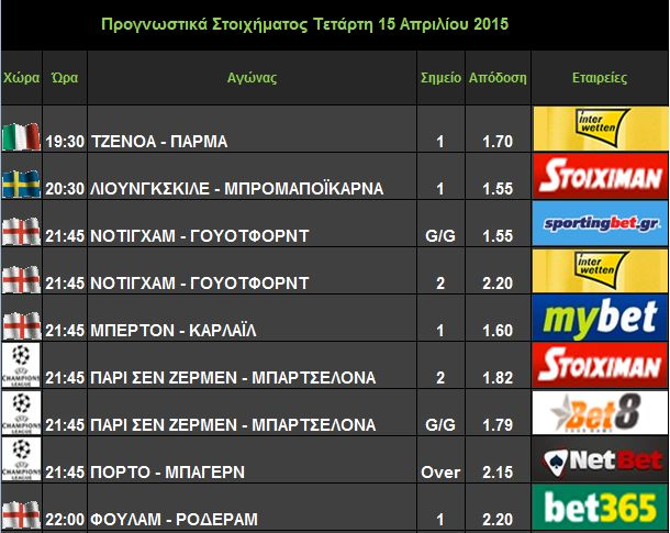 Προγνωστικά - Προτάσεις - Σήμερα 15/04/2015