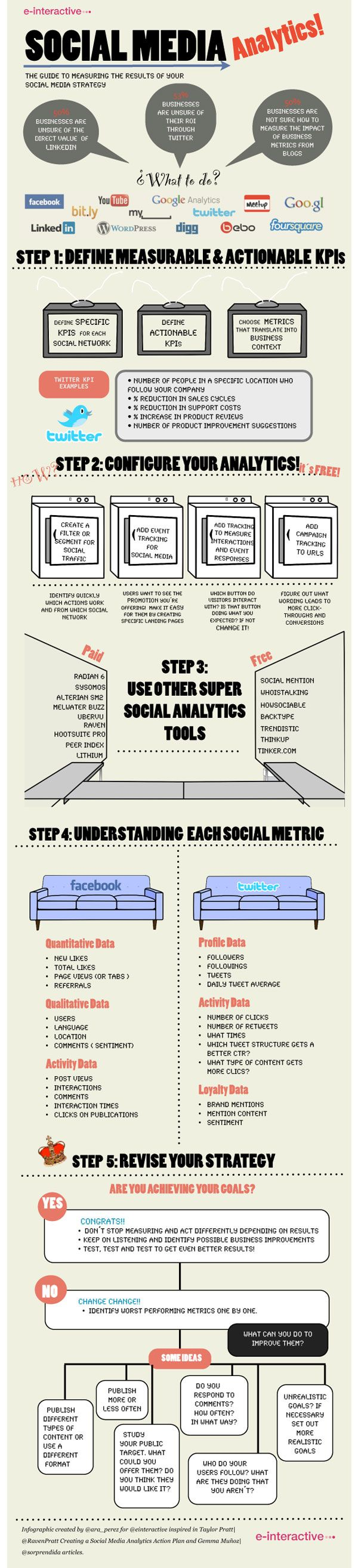 "Social media analytics    A guide by e-interactive to help you measure social media analytics. Stop running around like a headless chicken and start measuring your analytics! Don't be mistaken, social media analytics go much beyond just ""likes"" and ""followers""."