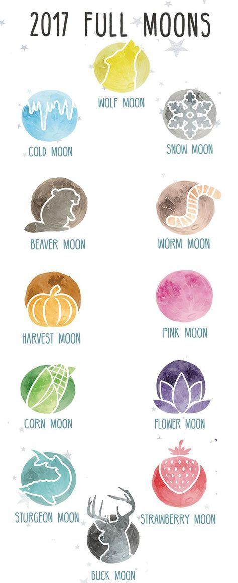 2017 Full Moon Dates and Calendar