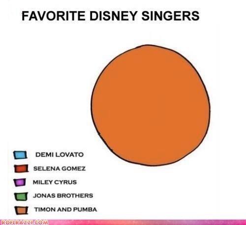:): Funny Pics, Favorite Disney, Not Namatata, Too Funny, Funny Photos, Things Disney, Disney Channel, True Stories, Disney Singers