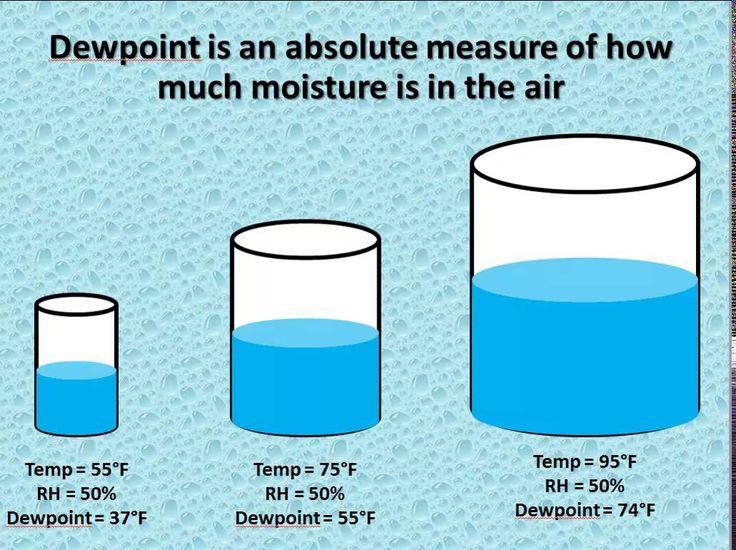 NWSChicag relative humidity vs. dew point Relative