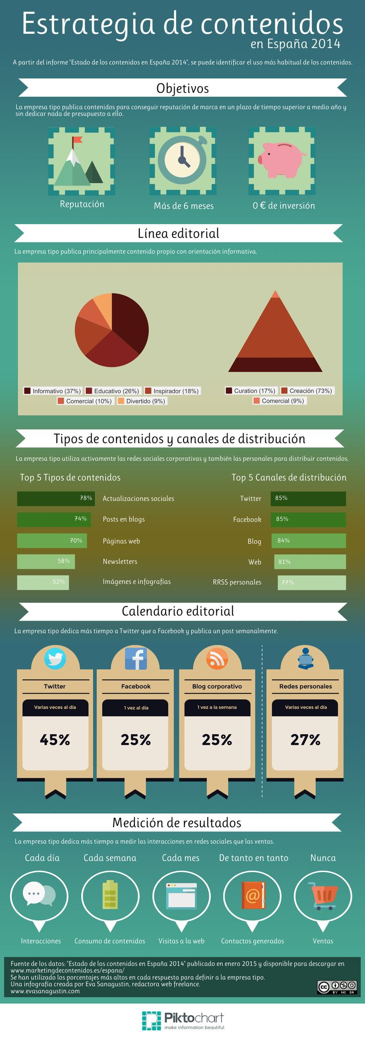 """Estrategia tipo según el informe """"Estado de los contenidos en España 2014"""", enero 2015."""