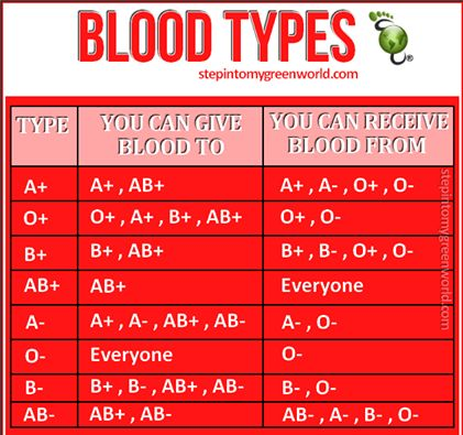 Eat 4 Your Blood Type...