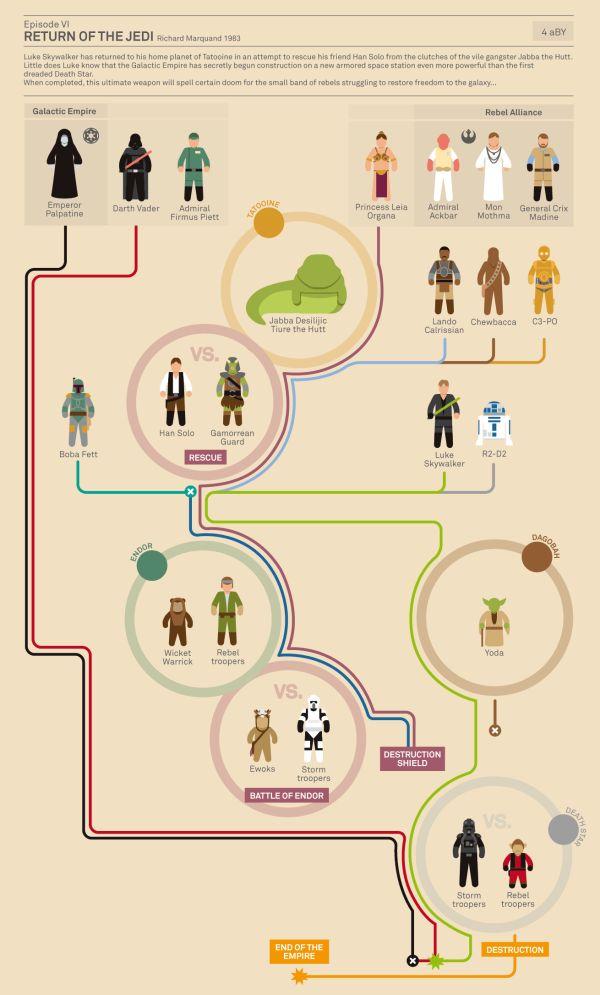 Infográficos mostram trajetória de Star Wars em filmes e animações » Brainstorm9