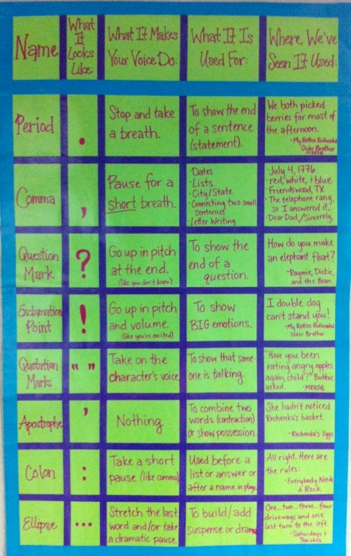 Punctuation Anchor Chart  This may seem a bit elementary for my students, but I am thinking fluency for readers who are many years behind grade level. {Just a picture, but awesome}