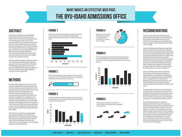 25 best ideas about scientific poster design on pinterest for Informative poster template