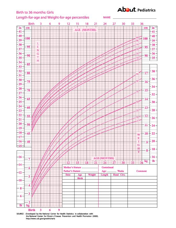 Baby Girl Growth Chart Frodofullring