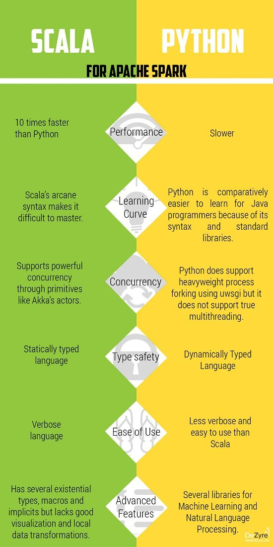 Scala vs. Python for Apache Spark from @dezyreonline https://www.dezyre.com/article/scala-vs-python-for-apache-spark/213 #programming #helpdata #data