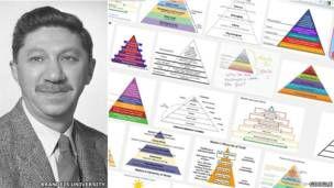 Abraham Maslow y las pirámides de la motivación humana