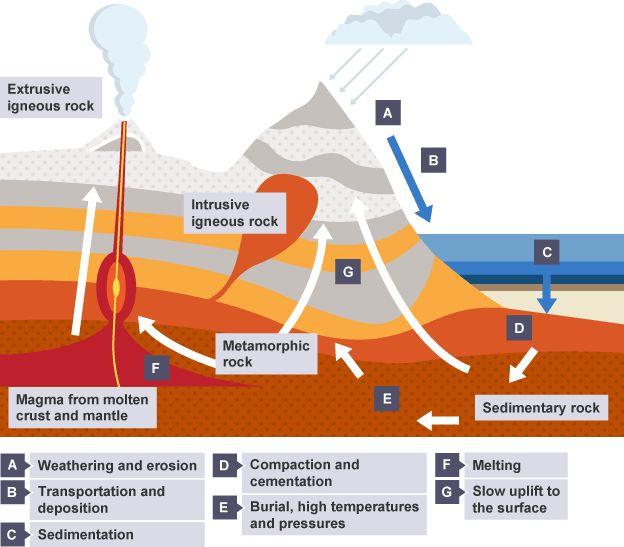BBC Bitesize - KS3 Chemistry - The rock cycle - Revision 5 ...