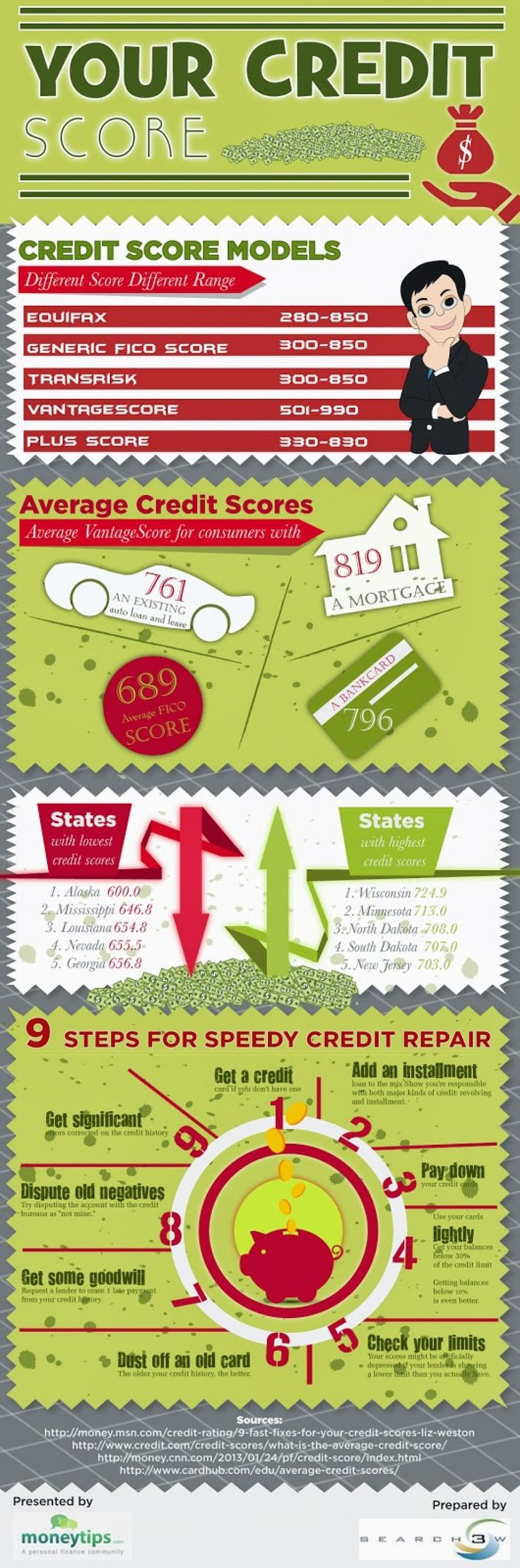 This infographic will help people improve their credit scores. This will be achieved by giving information about different types of credit scores models and giving tips to improve credit ratings -shared by moneytips | published Jan 31, 2014