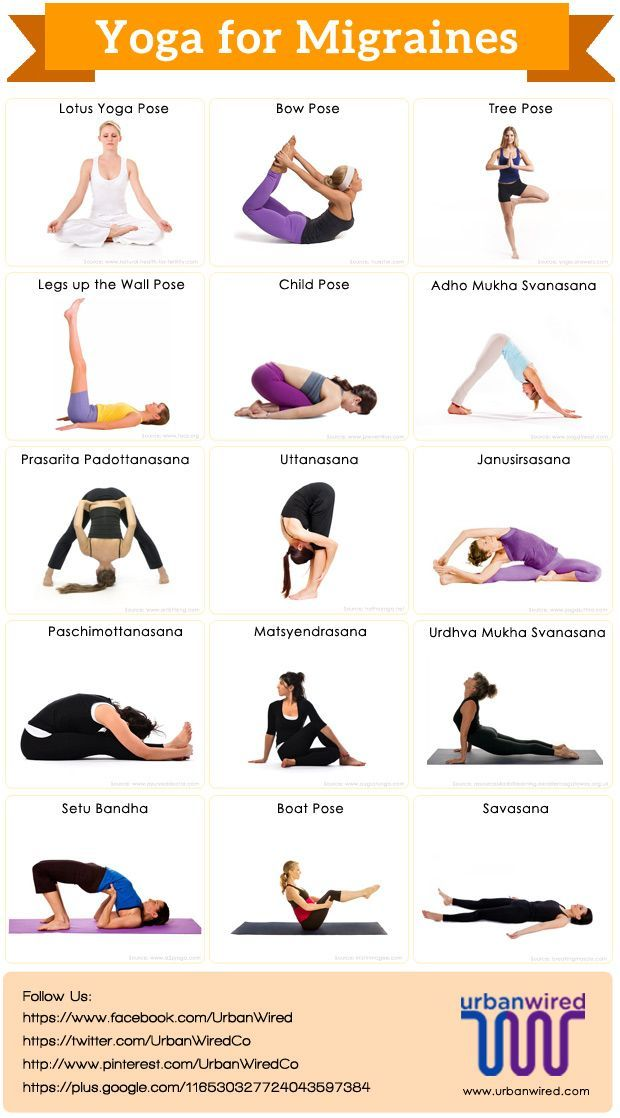 Yoga for migraines is very effective as it focus on the prevention of the basic causes of migraines such as stress reduction.