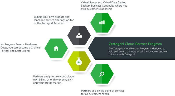 Zettagrid Indonesia Cloud Partner Program