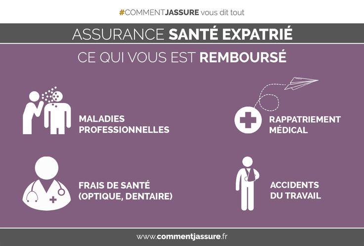 Infographie assurance santé expatrié : ce qui est remboursé