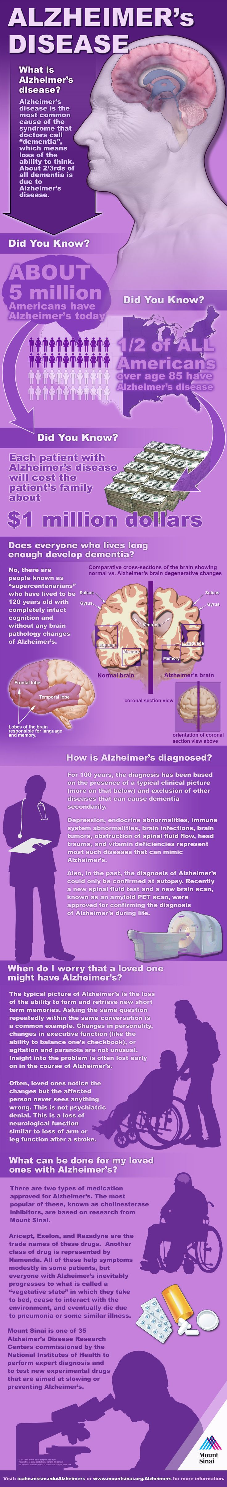 The Startling Link Between Sugar and Alzheimer's - The ...