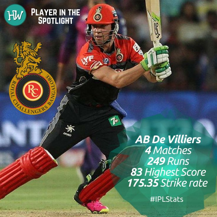 Our Player in the Spotlight for Royal Challengers Bangalore is AB de Villiers! This man can do no wrong and is the man with the Midas touch! His partnerships with Virat Kohli are better than the last and his knocks are scintillating!  #IPL #GLvRCB #cricket