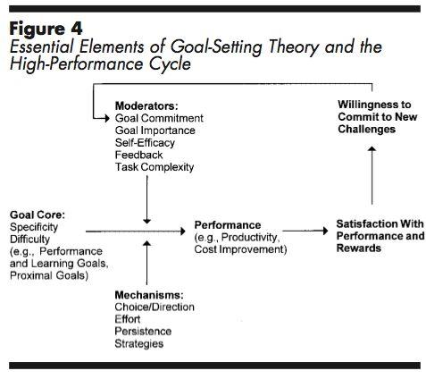 Edwin LockeS GoalSetting Theory  Very Useful In My Field Hr