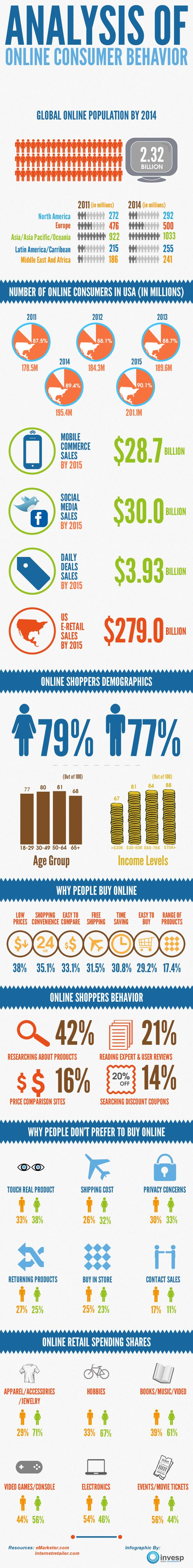 Analysis of online consumer behaviour (Invesp / eMarketer 2012)