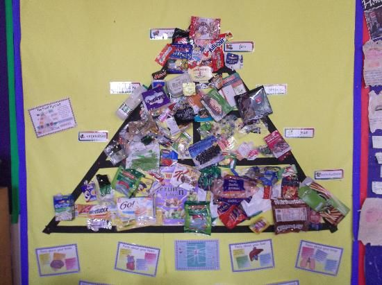 Classes : Year 5 : Science: Keeping Healthy  Let the children sort the wrappers in to the different food groups then display on a pyramind (things you should eat most of at the bottom and least of at the top)