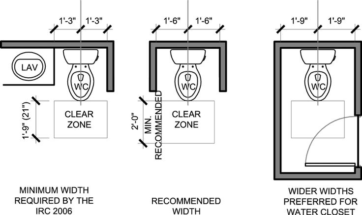 Toilet clearances
