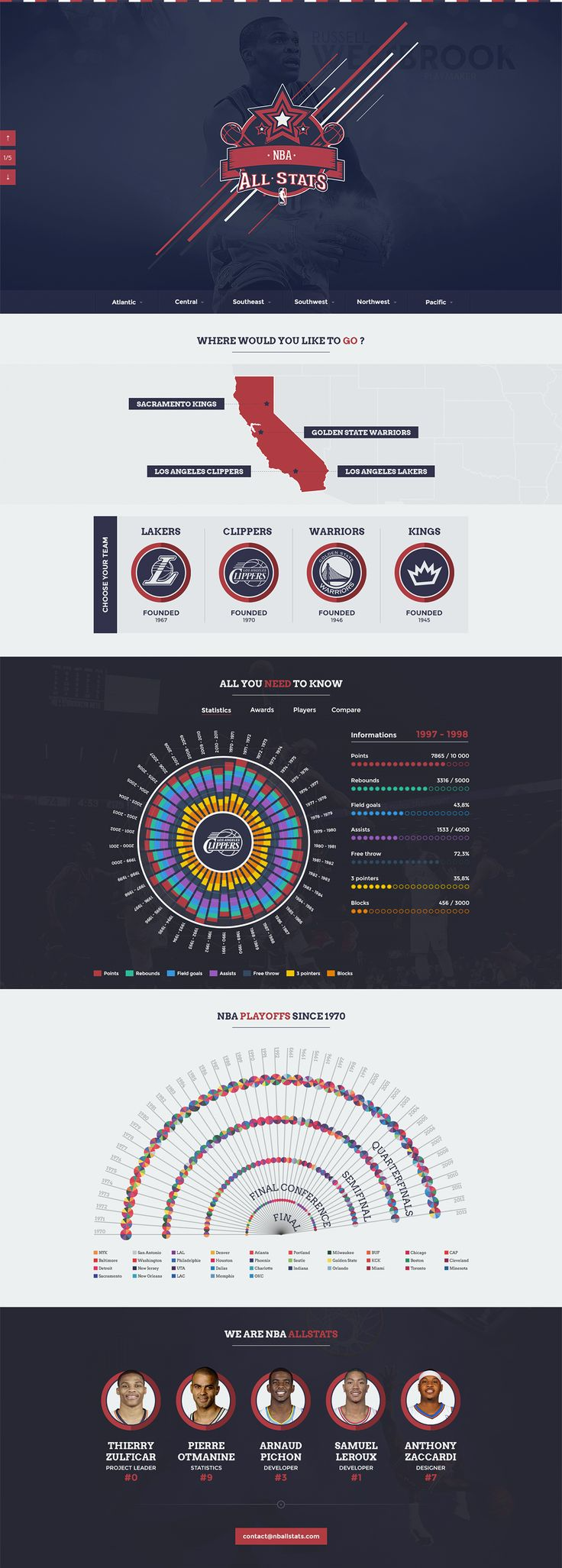 Our newest 'Most Loved' listing is this gorgeous one pager dedicated to providing stats for the NBA since 1970. The detail in these infographics is as good as it gets, not to mention the beautiful CSS transitions to switch between them. A seriously amount of love has gone into this site and love is what it deserves.