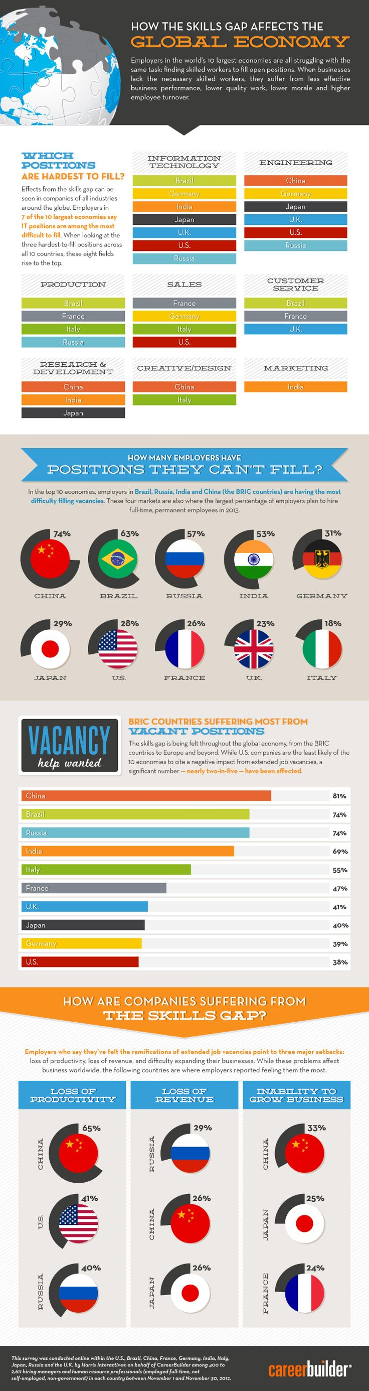 Charming MSN Careers   Infographic: Skills Gap Impacting Employers Across The Globe    Career Advice Article