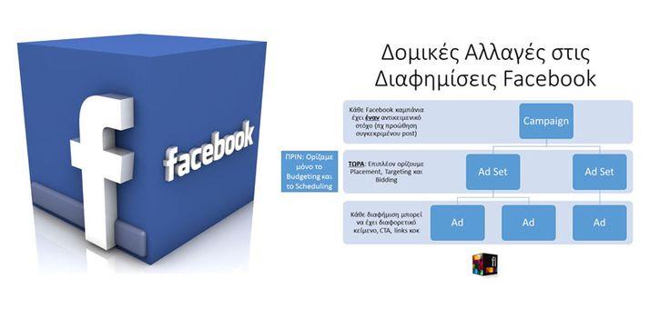 Αλλαγές στη δομή των Ad Sets στις διαφημίσεις Facebook. Πλέον θα καθορίζονται και τα Placement, Targeting και Bidding εκτός από τα Budgeting και Scheduling,