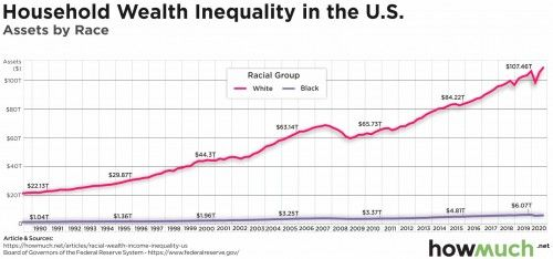 Household Wealth Inequality And Assets By Race In The Usa In 2021 Inequality Disasters Natural Disasters