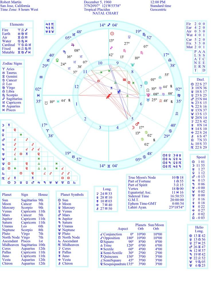 The 7 Best My Bonus Chart Board Images On Pinterest Astrology