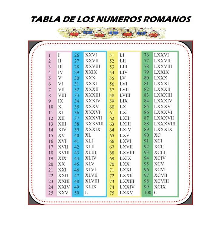Tabla de los números romanos