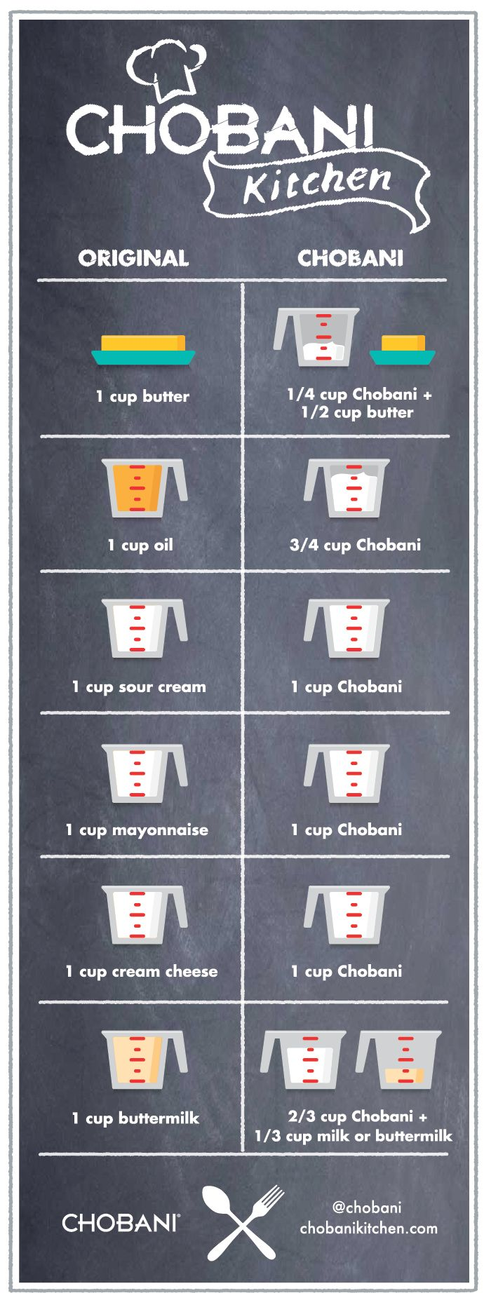 conversion chart for using greek yogurt in place of other dairy products/ oils
