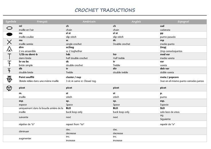 Traductions des points Français-Anglais-Américain-Espagnol Translation crochet French-UK-US-Spain