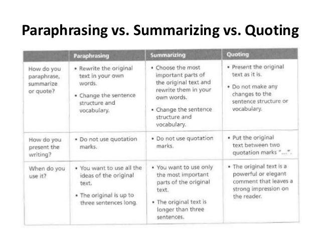 Paraphrasing Summarizing And Quoting Information Summarize Informational Text Paraphrase Ppt Scientific Writing
