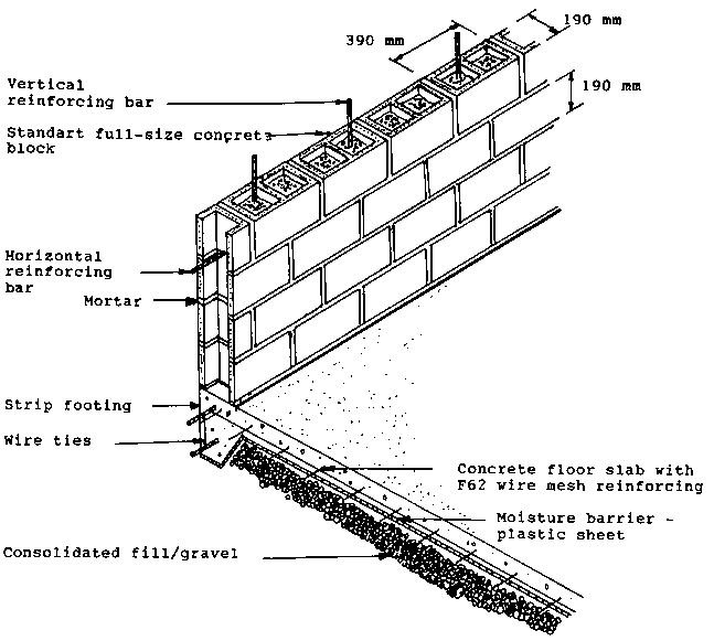 Bearing Masonry Wall Construction : Best images about week on pinterest type s broward