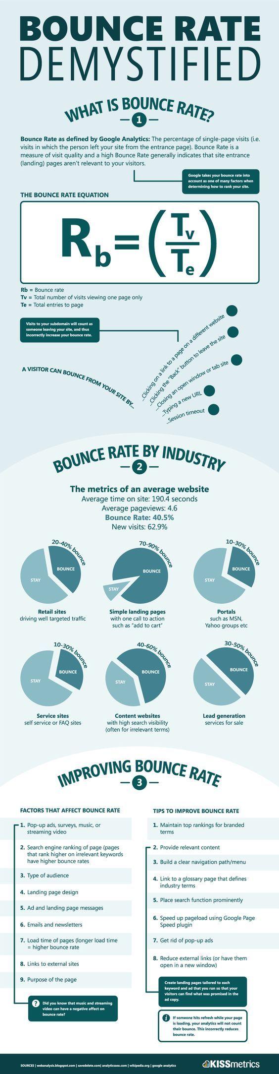 Infográfico sobre Taxa de Rejeição no Google Analytics, criado pela KissMetrics
