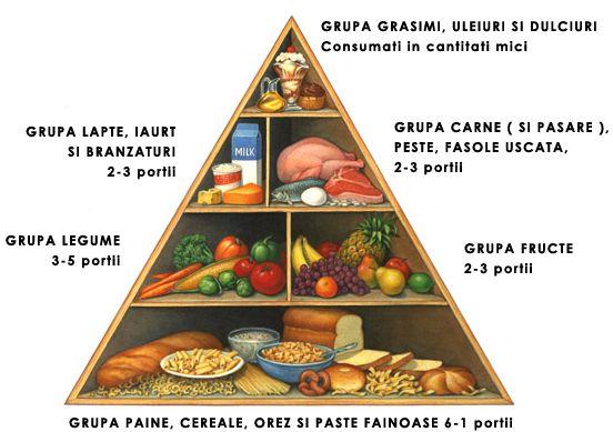 Piramida alimentară sau biblia grafică a oricărei diete sănătoase!