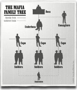 mafia-family-tree1
