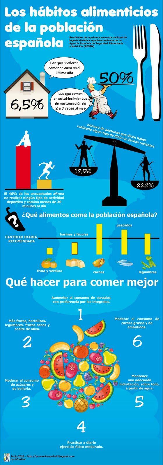 A1-B1 - Hábitos alimenticios de la población española. ¿Cuáles son los hábitos alimenticios de tu país?
