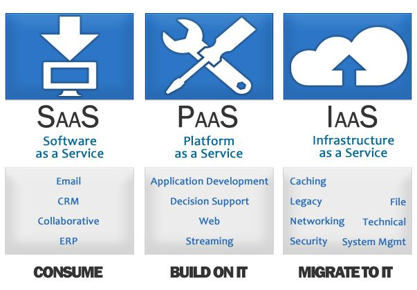 There are 3 major types of cloud computing- software as a service(SaaS), platform as a service(PaaS) ,and infrastructure as a service(IaaS).