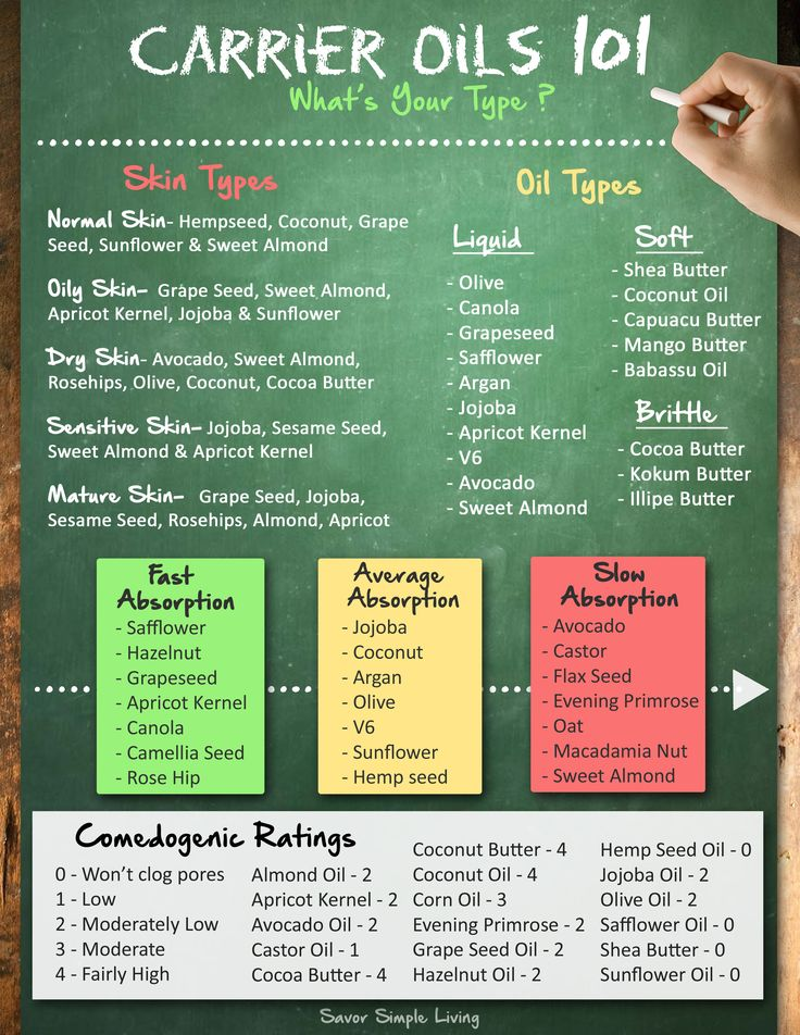 Carrier oils 101, essential oils, absorption, comedogenic ratings