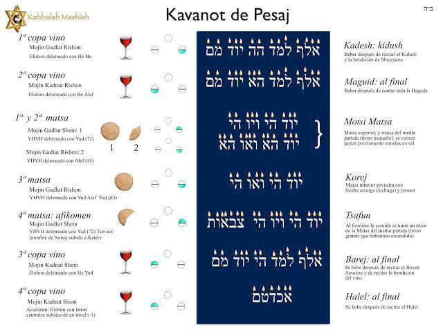 16 best kabbalah pesach pesaj images on pinterest goddess names 16 best kabbalah pesach pesaj images on pinterest goddess names bible and biblia fandeluxe Image collections