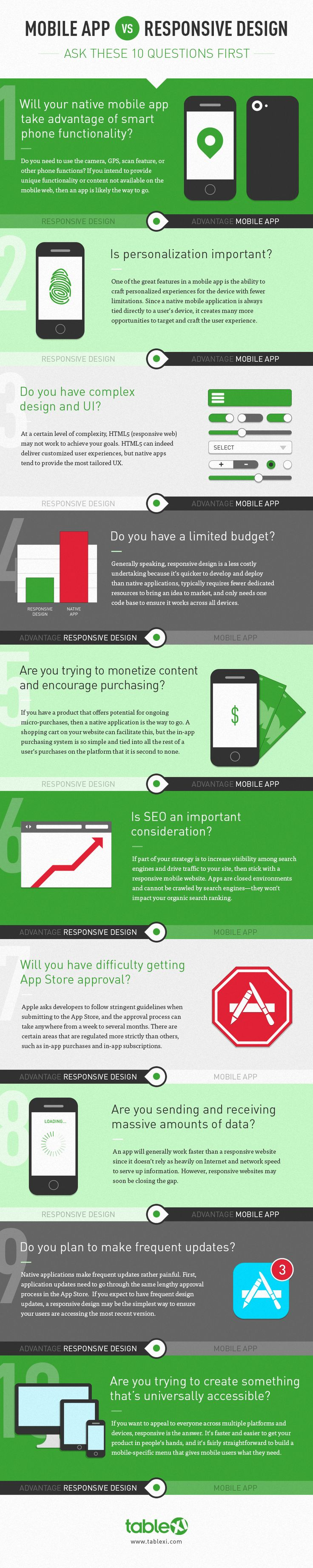 #Infographic: #Mobile #App vs. Responsive Design - Ask These 10 Questions First | via @MobileMW